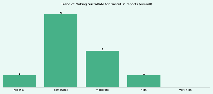 Does Sucralfate work for your Gastritis (overall)?