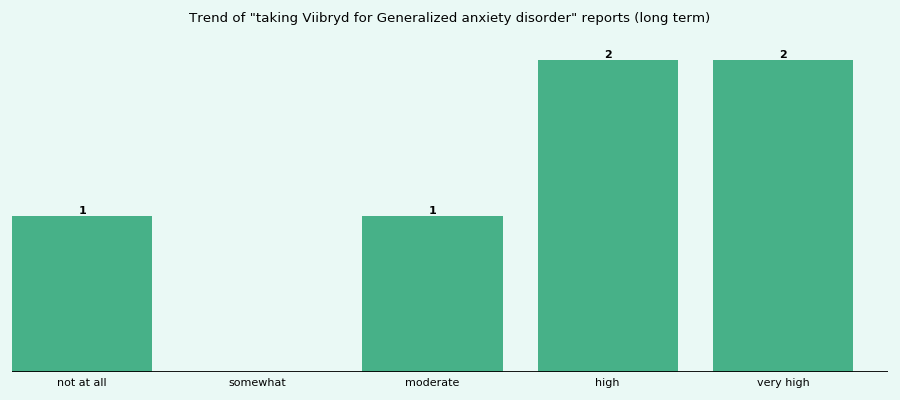 Does Viibryd work for your Generalized anxiety disorder (long term)?