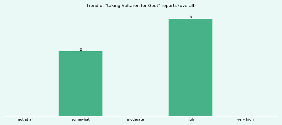Does Voltaren work for your Gout (overall)?