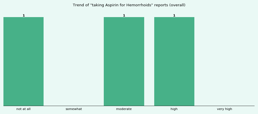 Does Aspirin work for your Hemorrhoids (overall)?