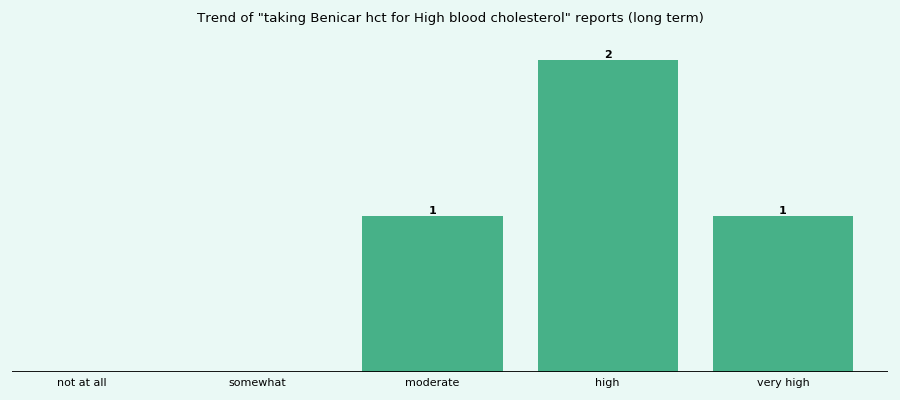 Does Benicar hct work for your High blood cholesterol (long term)?