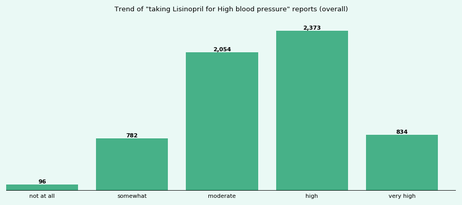 lisinopril and alcohol