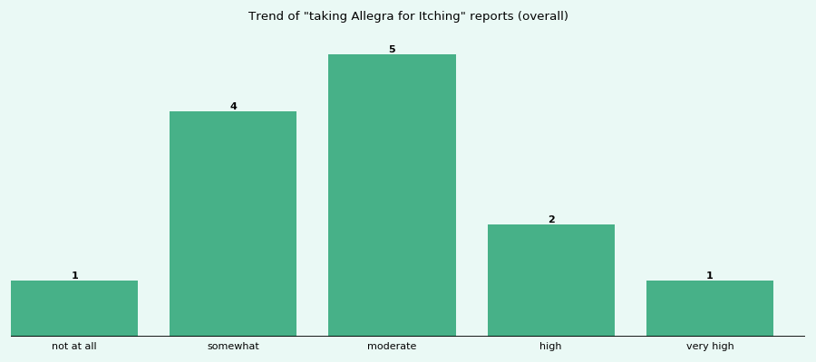 Does Allegra work for your Itching (overall)?