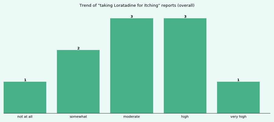 Does Loratadine work for your Itching (overall)?