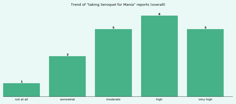 Does Seroquel work for your Mania (overall)?