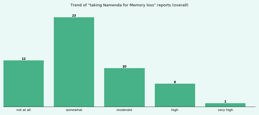 How effective is Namenda for Memory loss (by duration ...