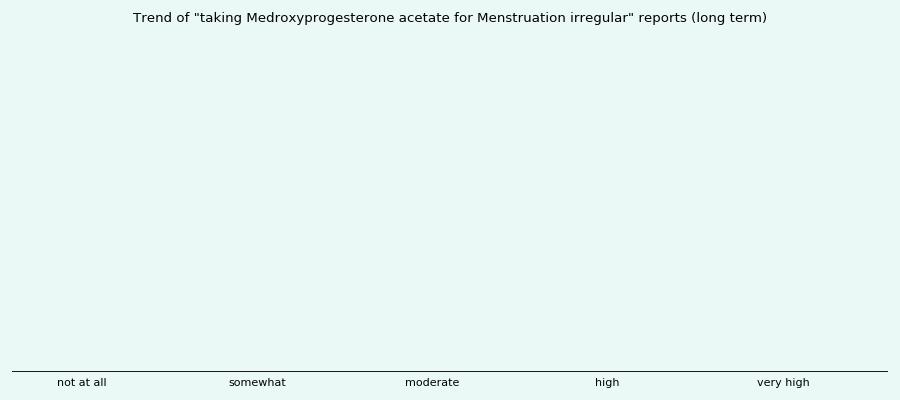 medroxyprogesterone and menstruation