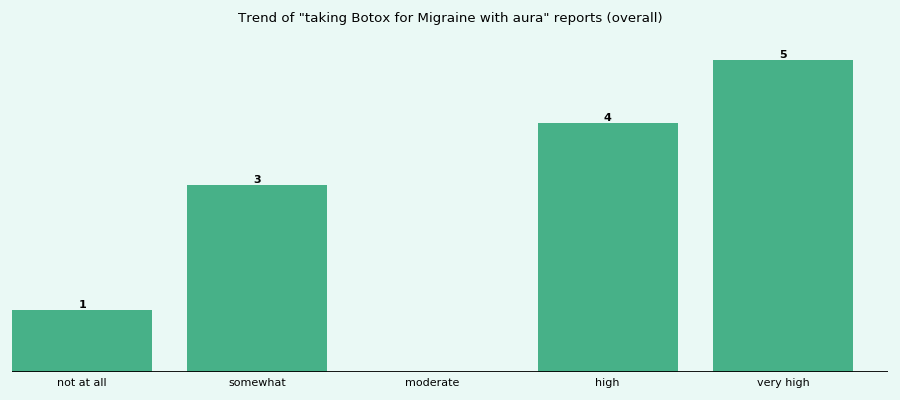How effective is Botox for Migraine with aura? - eHealthMe