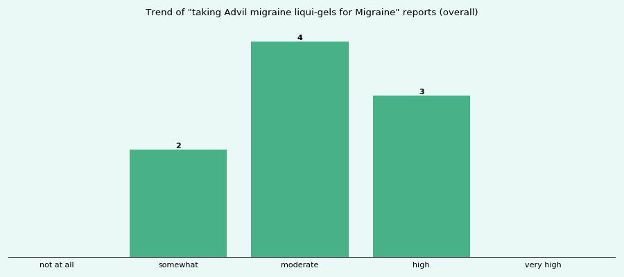 How effective is Advil migraine liqui-gels for Migraine ...