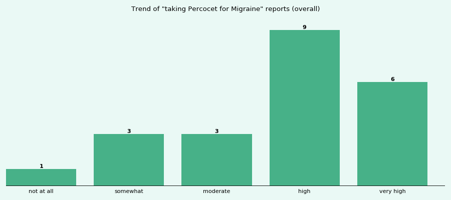 Does Percocet work for your Migraine (overall)?