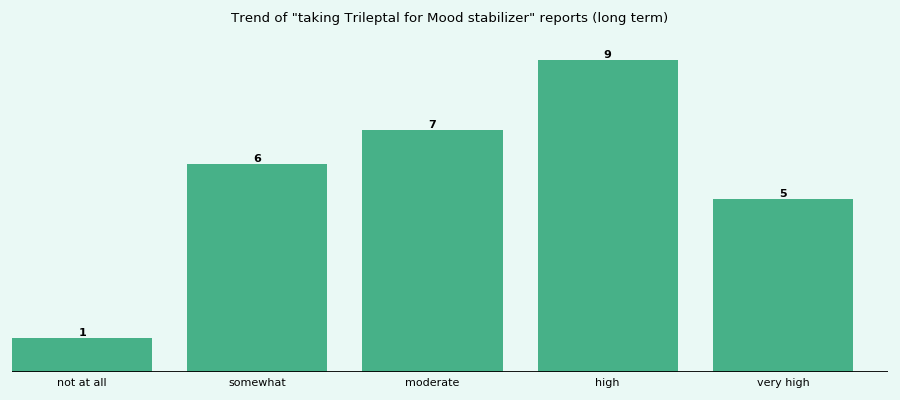 Does Trileptal work for your Mood stabilizer (long term)?