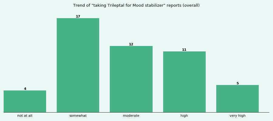 Does Trileptal work for your Mood stabilizer (overall)?