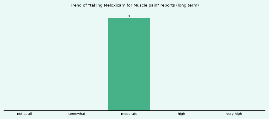 Does Meloxicam work for your Muscle pain (long term)?