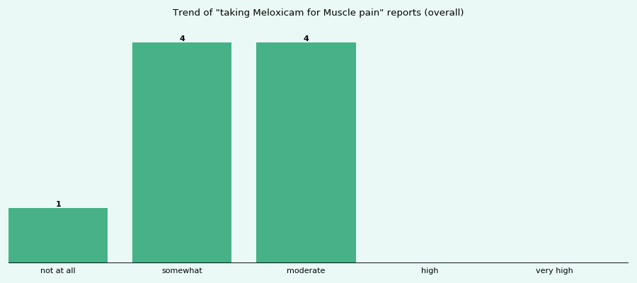 Does Meloxicam work for your Muscle pain (overall)?