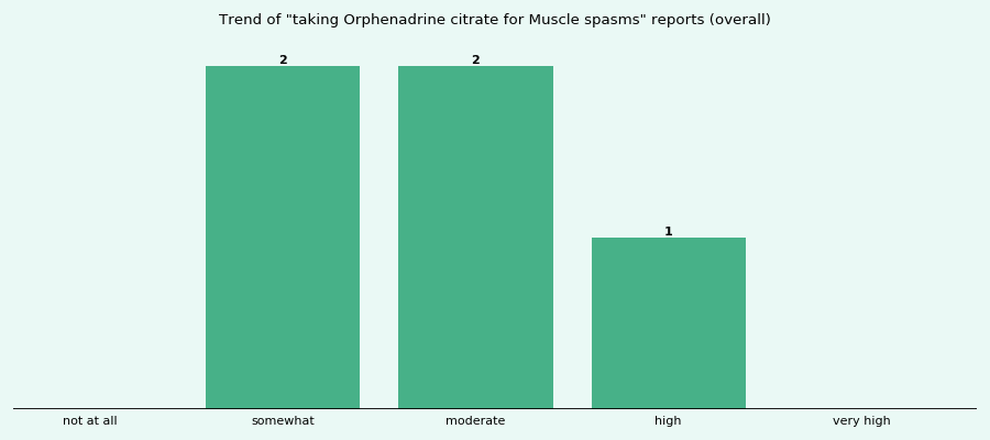 Does Orphenadrine citrate work for your Muscle spasms (overall)?