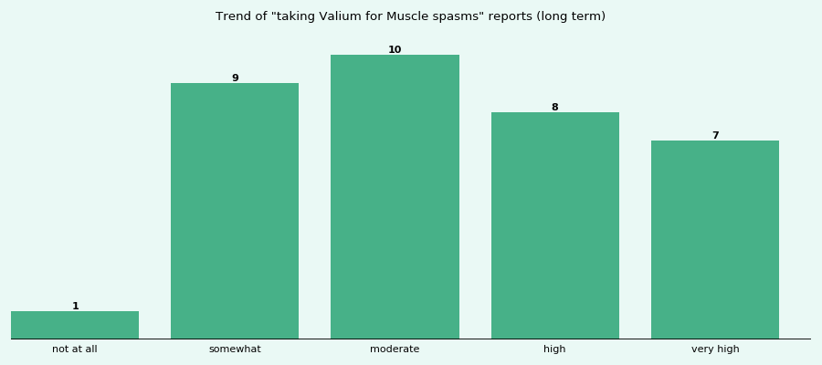 Does Valium work for your Muscle spasms (long term)?