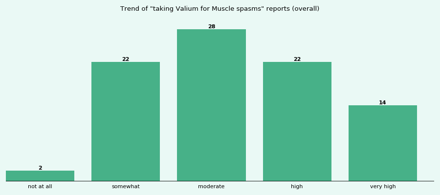 Does Valium work for your Muscle spasms (overall)?