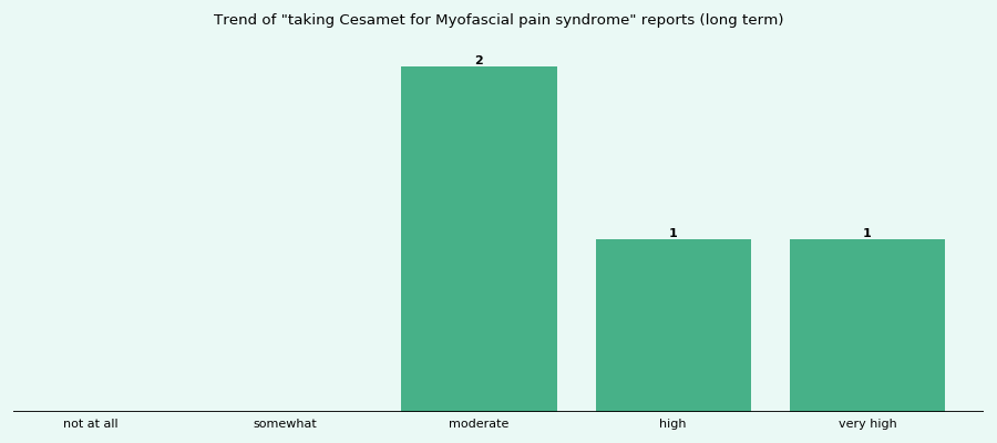 Does Cesamet Work For Your Myofascial Pain Syndrome A Real World