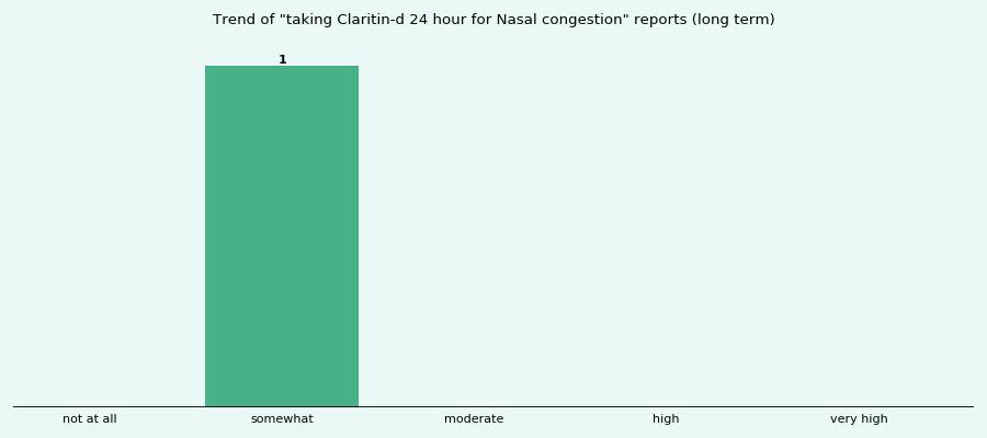 claritin d 24 not working