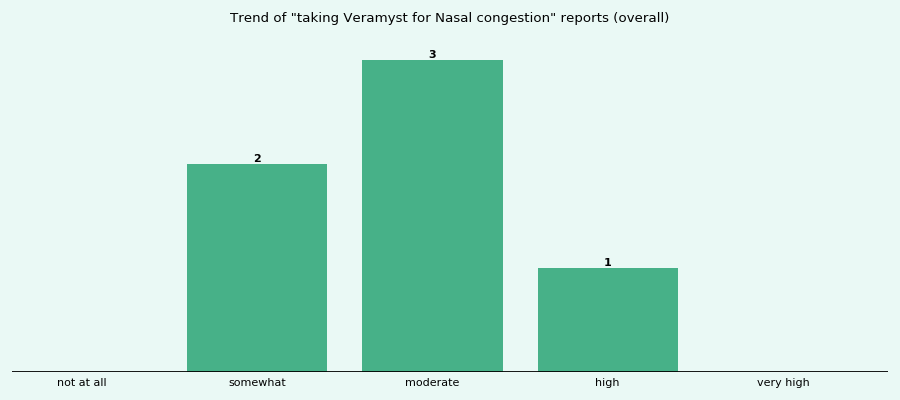 Does Veramyst work for your Nasal congestion (overall)?