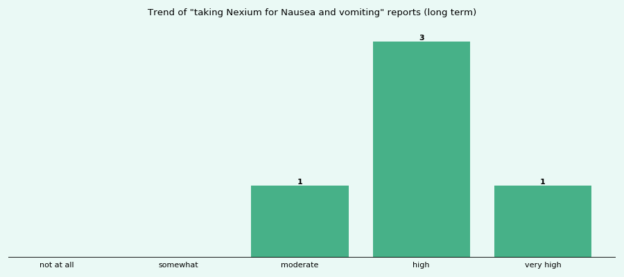 Does Nexium work for your Nausea and vomiting (long term)?