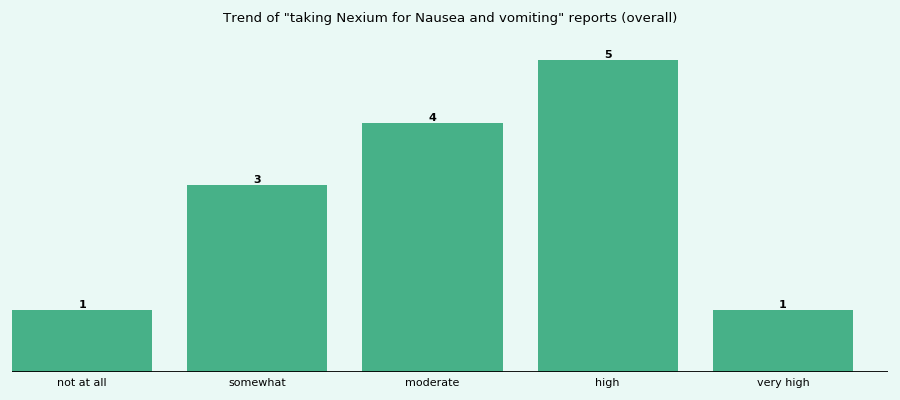 Does Nexium work for your Nausea and vomiting (overall)?