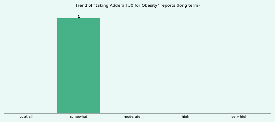 Does Adderall 30 work for your Obesity (long term)?