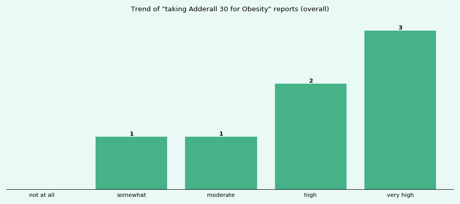 Does Adderall 30 work for your Obesity (overall)?