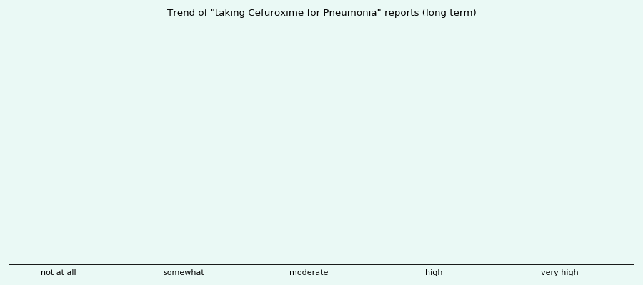 Does Cefuroxime work for your Pneumonia (long term)?