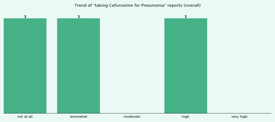 Does Cefuroxime work for your Pneumonia (overall)?