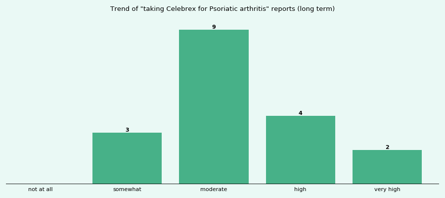Does Celebrex work for your Psoriatic arthritis (long term)?