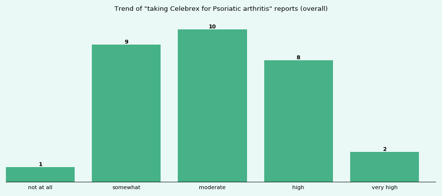 Does Celebrex work for your Psoriatic arthritis (overall)?