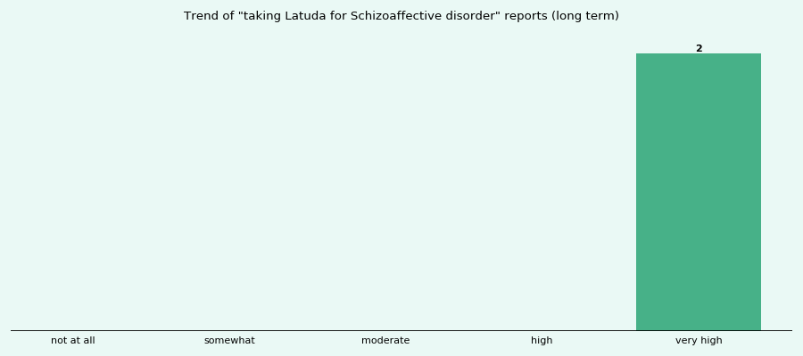 How effective is Latuda for Schizoaffective disorder (by