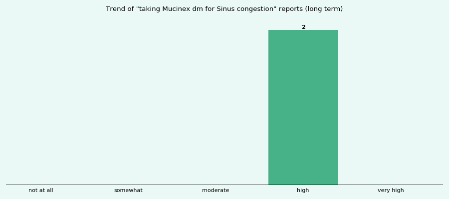 Does Mucinex dm work for your Sinus congestion (long term)?