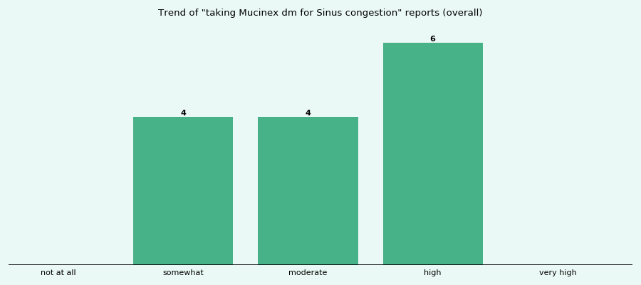 Does Mucinex dm work for your Sinus congestion (overall)?