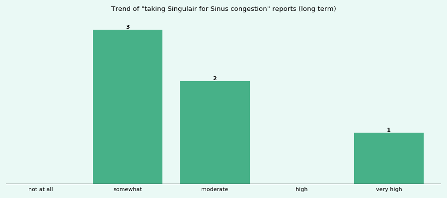 Does Singulair work for your Sinus congestion (long term)?