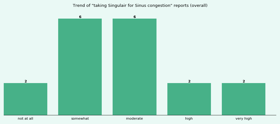 Does Singulair work for your Sinus congestion (overall)?