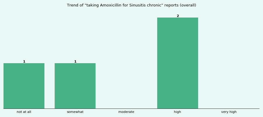 Does Amoxicillin work for your Sinusitis chronic (overall)?