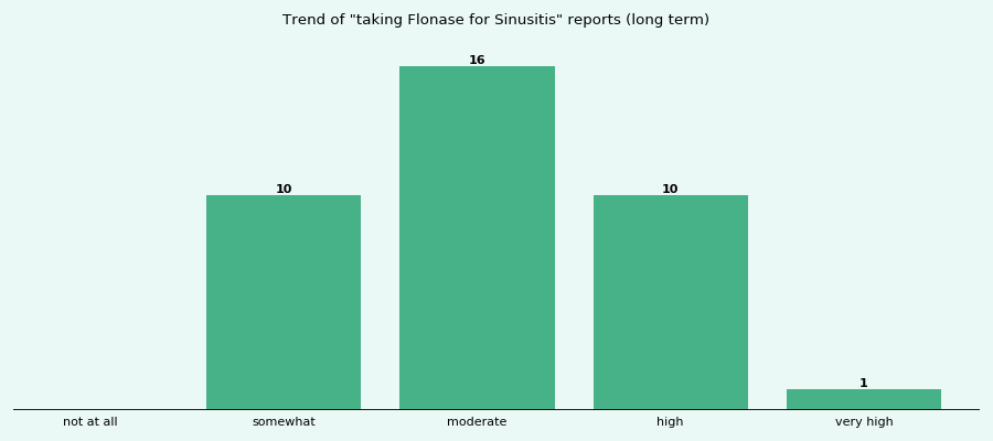 Does Flonase work for your Sinusitis (long term)?