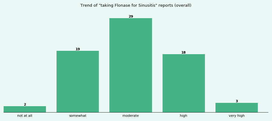 Does Flonase work for your Sinusitis (overall)?