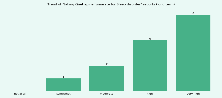 Does Quetiapine fumarate work for your Sleep disorder (long term)?