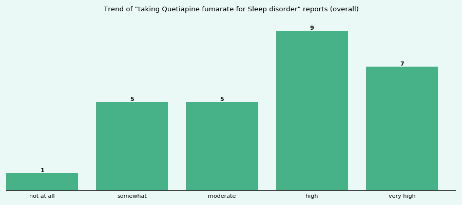 Does Quetiapine fumarate work for your Sleep disorder (overall)?