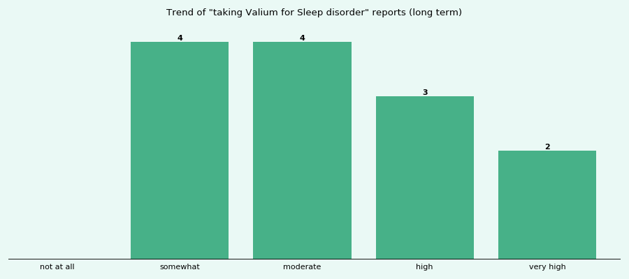 Does Valium work for your Sleep disorder (long term)?