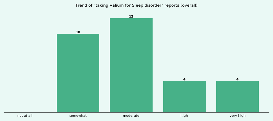 Does Valium work for your Sleep disorder (overall)?