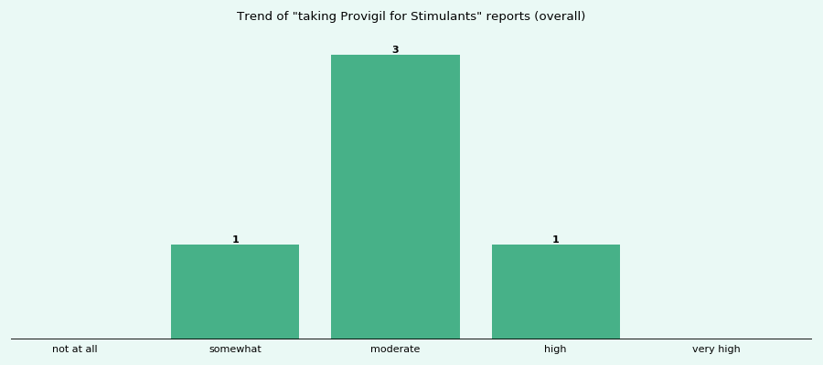Does Provigil work for your Stimulants (overall)?