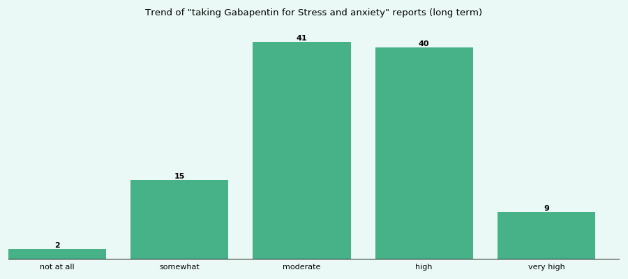 is gabapentin effective for anxiety