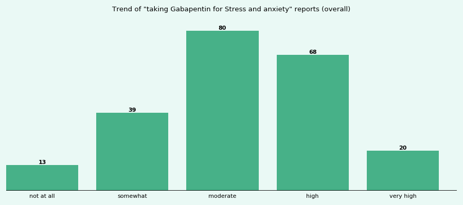 For gabapentin anxiety is effective