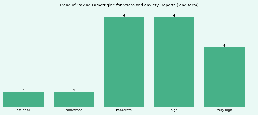 Does Lamotrigine work for your Stress and anxiety (long term)?
