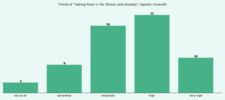 Does Paxil cr work for your Stress and anxiety (overall)?