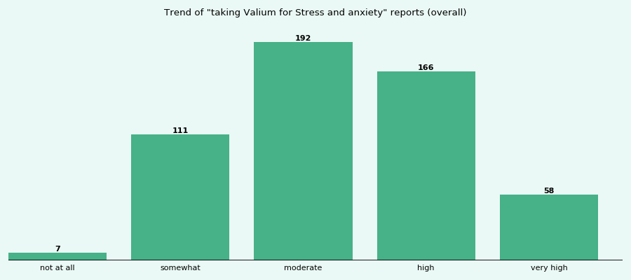 Does Valium work for your Stress and anxiety (overall)?